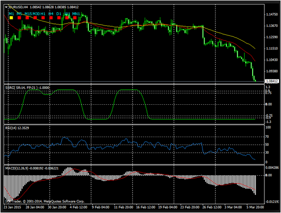 Best Day Trading Mt4 Indicator