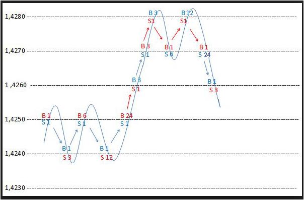 Strategi hedge grid forex