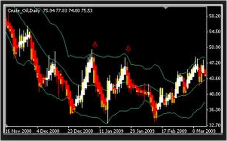 Heiken Ashi With Bollinger Bands Strategy