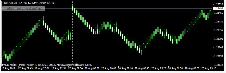 Median Renko Trading Systems