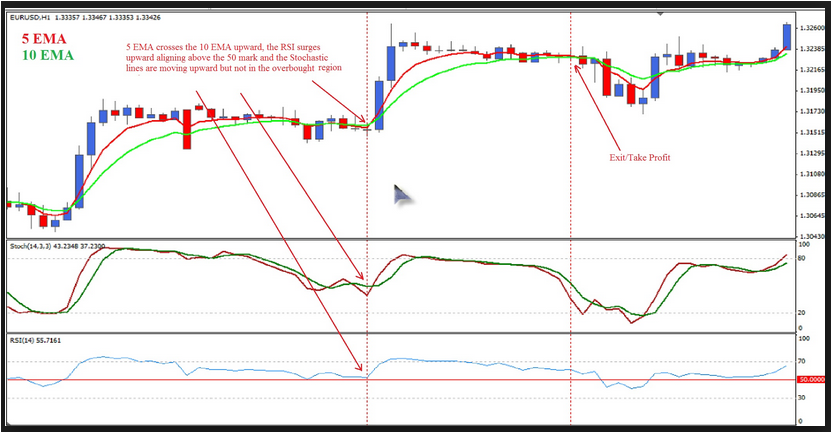 RSI Scalping Trading Strategy