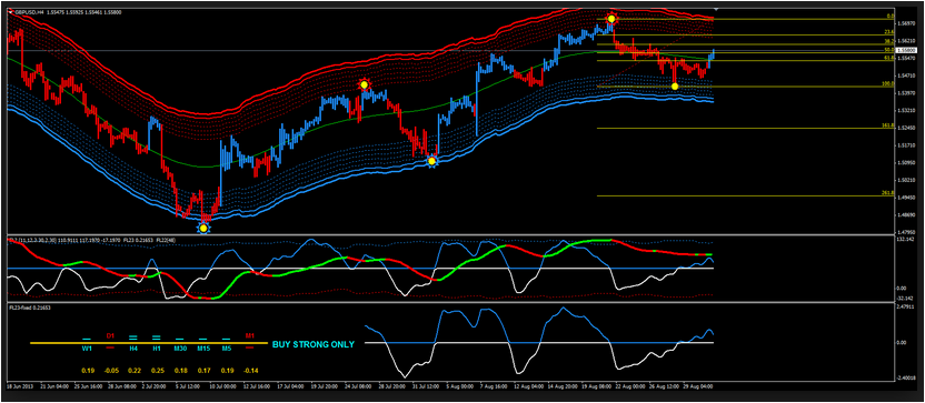 Trend lines forex factory