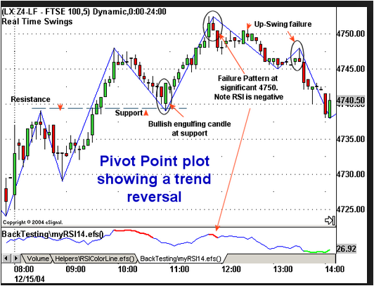 Pivot point trading strategy pdf