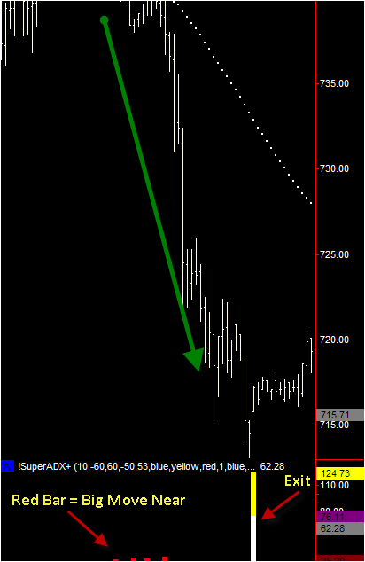 Combine ADX And RSI Version