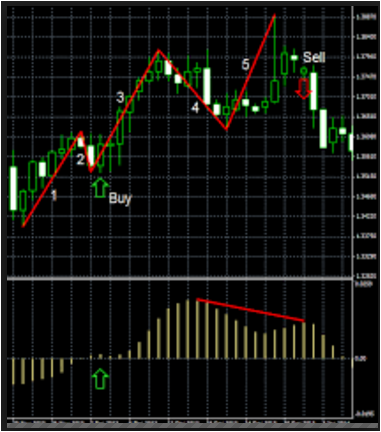 Custom Forex Indicators for Android