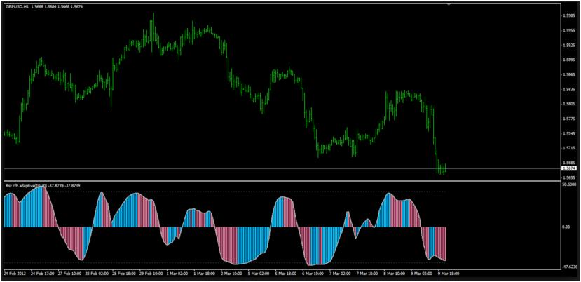 Indicator CFB Adaptive DMX NRP Best Settings