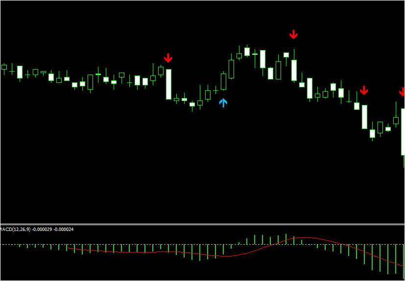 Super scalper 1 minute system forex