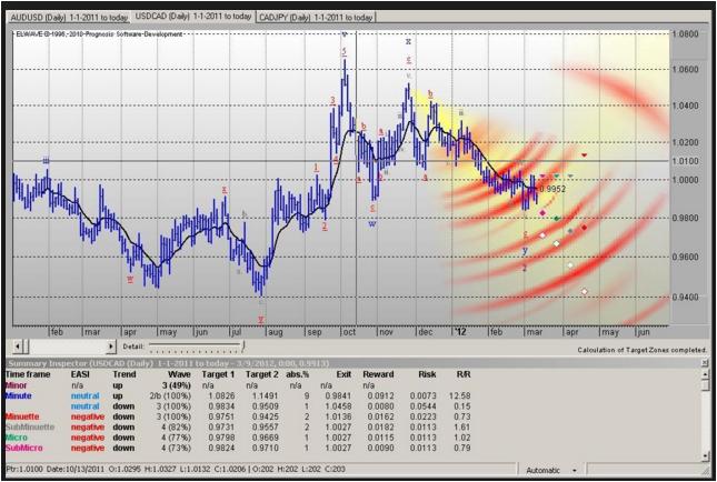 Elliott wave software for forex