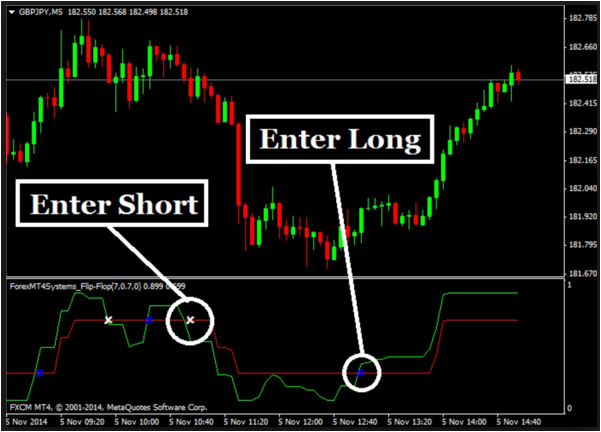 Forex Big Trend No Repaint Indicator Forex Winning