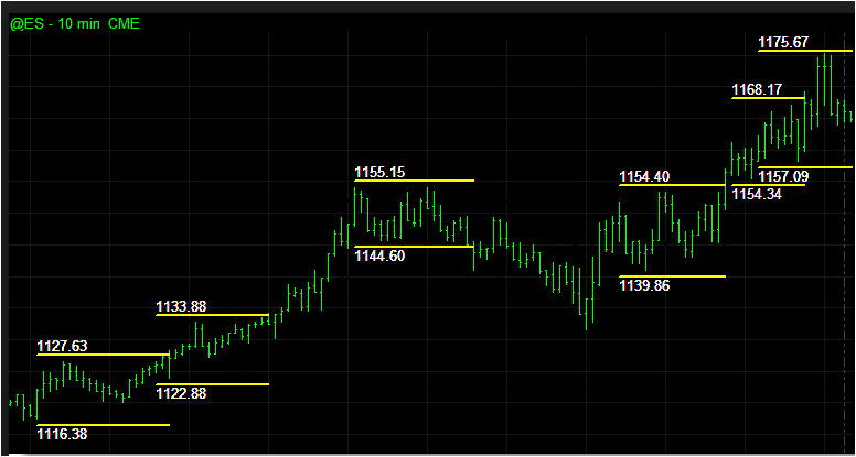 Breakout Box With Fibonacci Indicator | Forex Winning