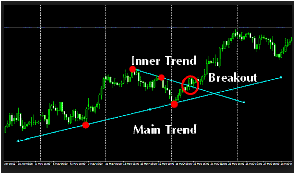 Forex fibonacci indicator download