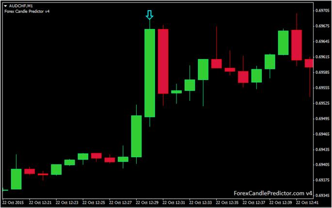 Forex candlestick pattern indicator v1.5
