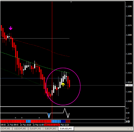Forex How To Set Up Extreme Spike