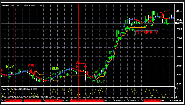 Forex Free Indicator Download