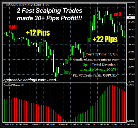 Most Profitable Forex Indicator