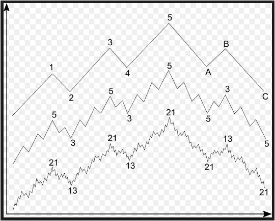 Non Repaint Elliott Wave Indicator