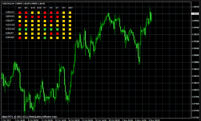 Dashboard forex mt4 indicator