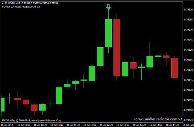Binary options predictor