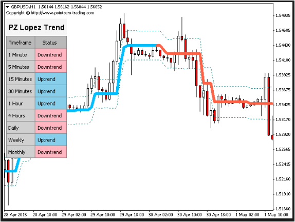 PZ LOPEZ TREND INDICATOR DOWNLOAD