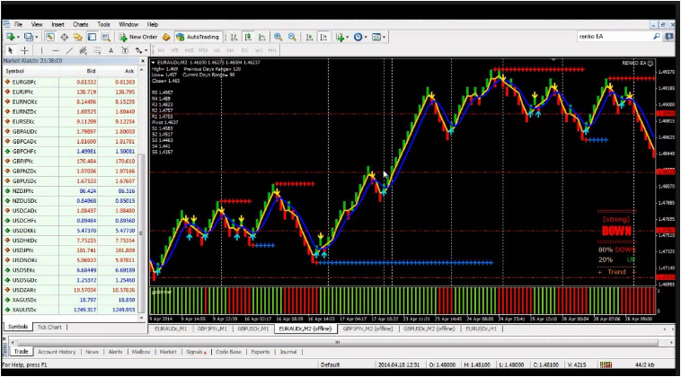 Forex Daily Charts Trading System