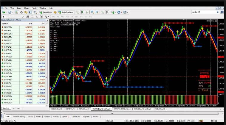 Profitable renko trading system
