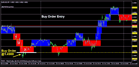 RENKO CYCLE INDICATOR FREE